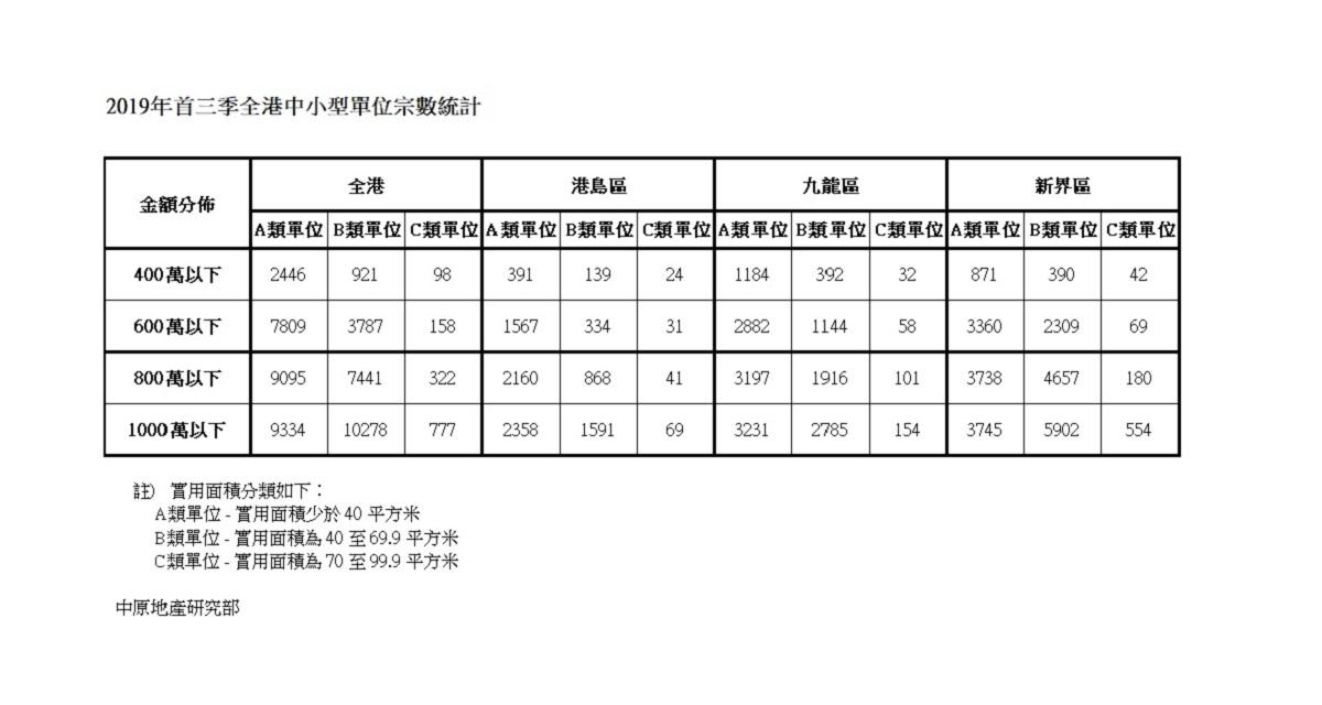 【施政報告回應】新增逾8000宗成交符合申請首置九按