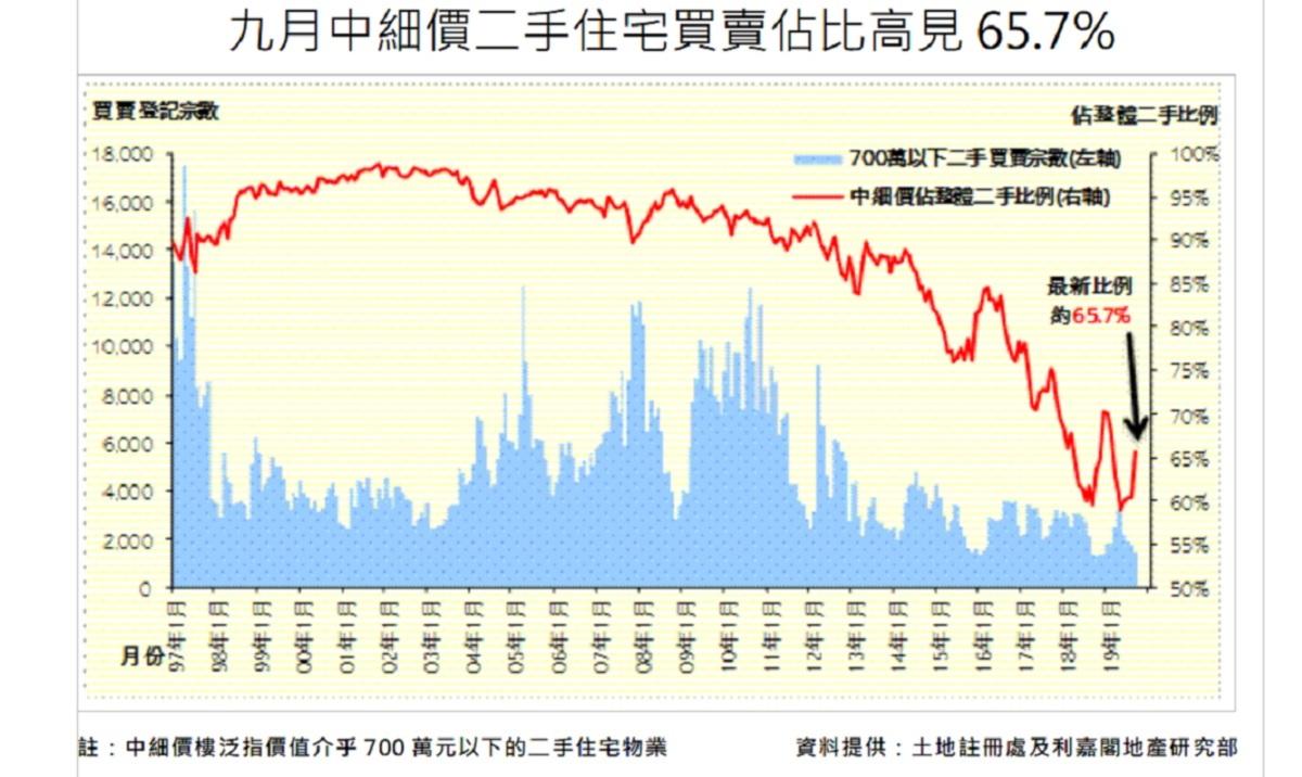 中細價樓9月交投佔比增至65.7%