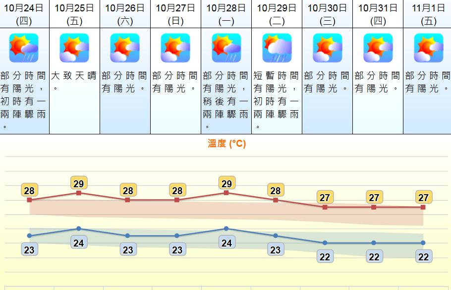 未來9日天氣。 天文台網頁截圖