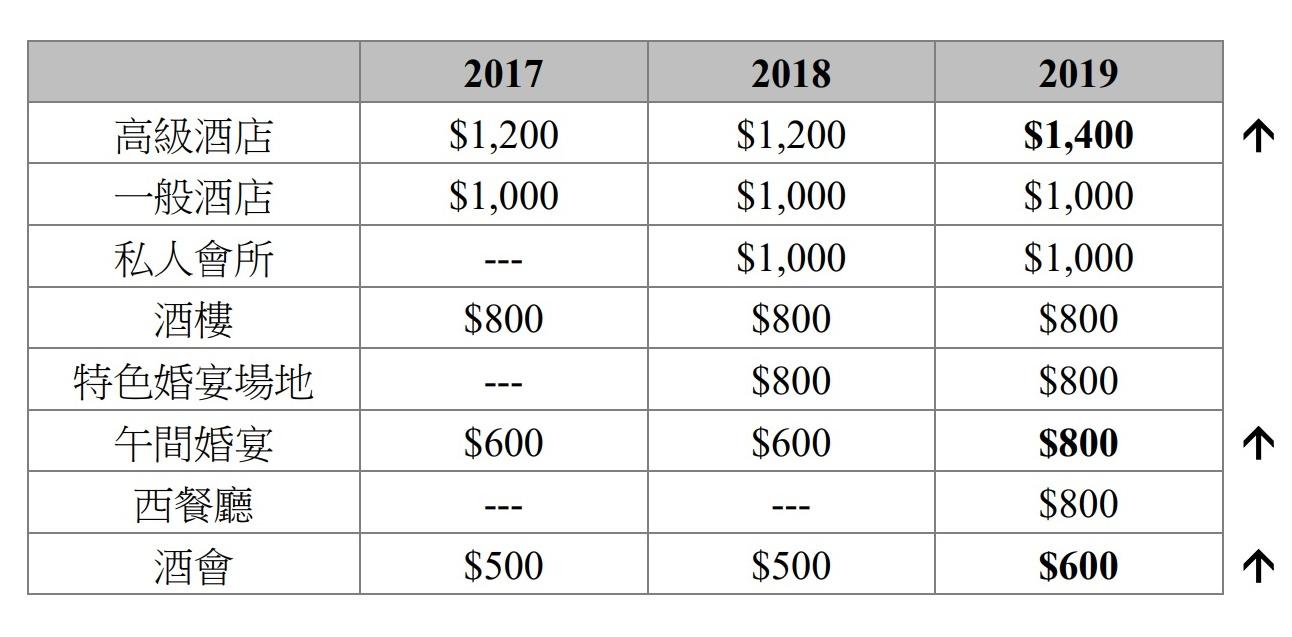 2019年公價人情中位數(資料來源:新婚生活易」網站)