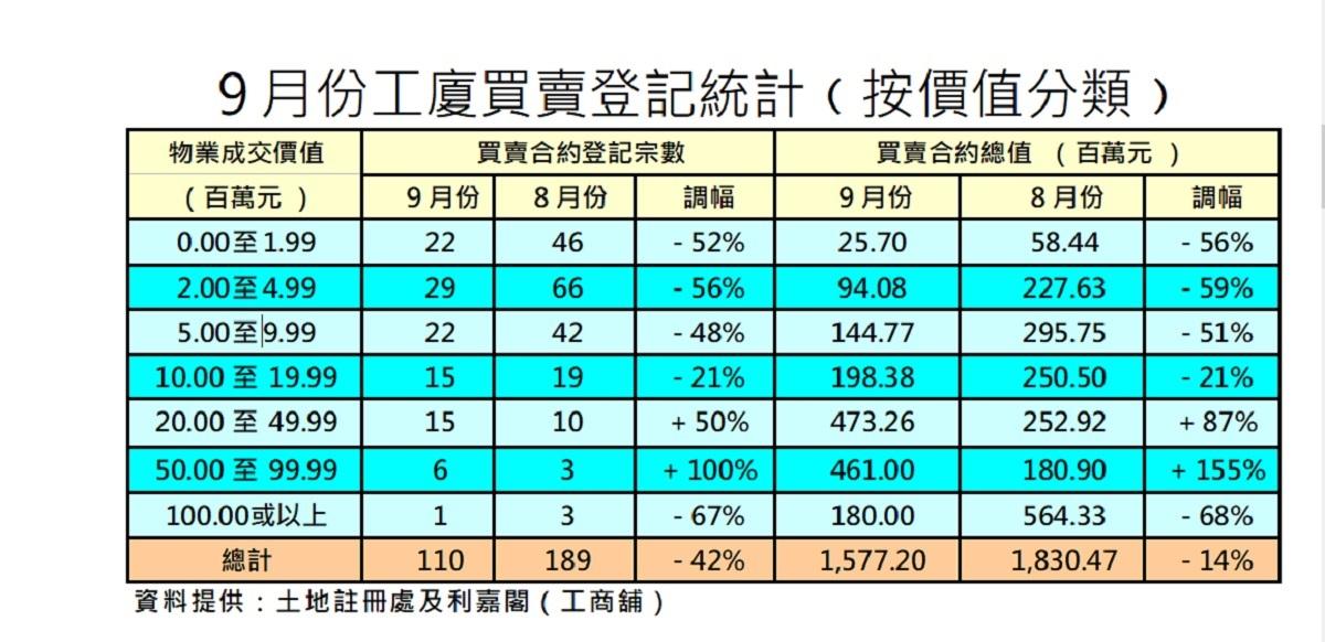 9月工廈買賣110宗 史上第三低