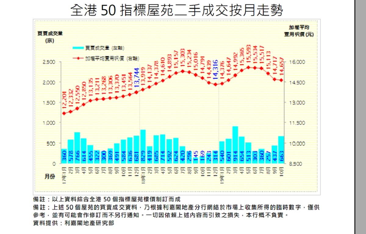 50屋苑平均呎價14657元按月跌0.4%