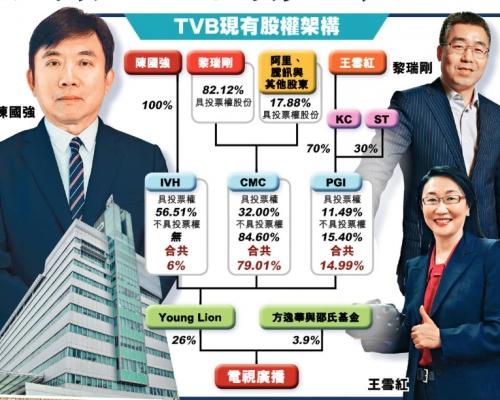 【獨家】「殼王」陳國強退股 擬辭主席離開TVB
