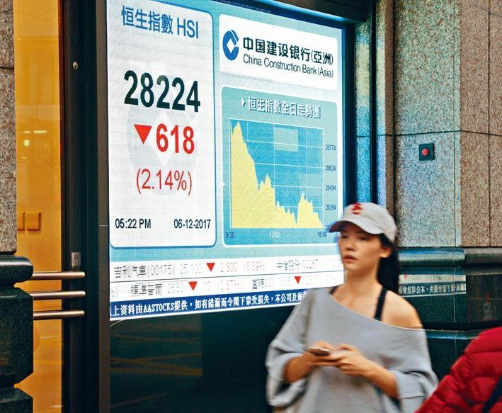 港股昨日爆發「小股災」,跌逾六百點,創十四個月以來最大單日跌幅。