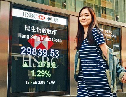 港股未能守穩三萬關,昨日僅升379點。