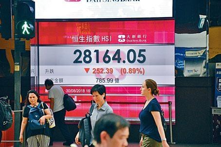 貿易戰未見緩和,港股三連升後無力再上,收報28164點,跌252點。
