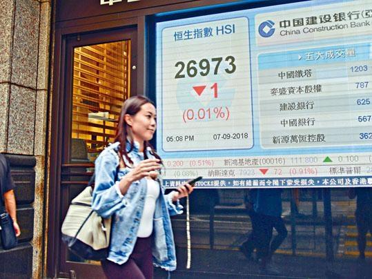 ■港股昨日表現反覆,幸尾市反彈下僅跌一點。