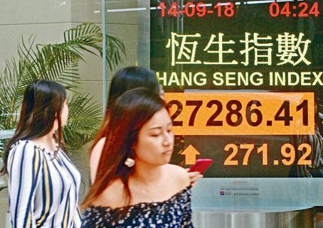 ■恒指昨日續見強勢,收市升271點。