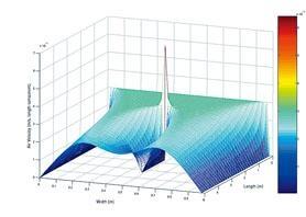 用以描述黏稠流體運動的納維-斯托克斯方程,至今仍未獲得真正的解(solution),但卡法雷證明了弱解是存在,且是正則的。