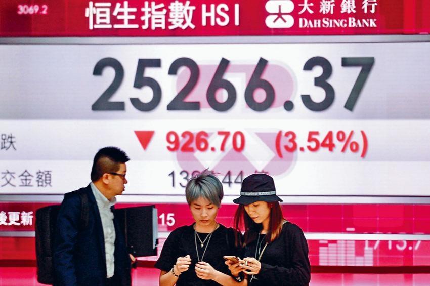 恒指收市報二五二六六點,全日跌幅為百分之三點五,是二月初以來最大。