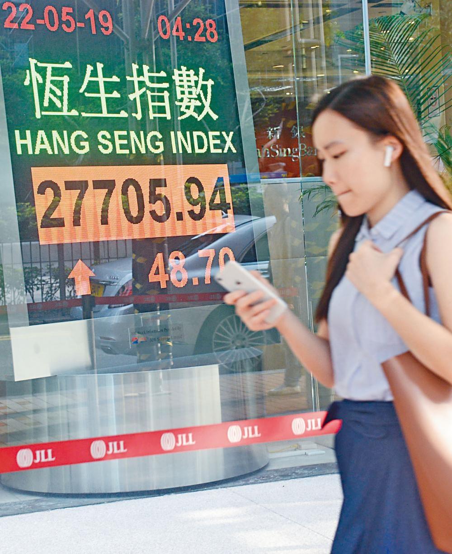 港股結束連續三日跌勢,微升48點,收報27705點。
