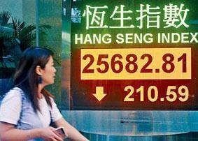 港股昨日收市報25682點,跌210點。